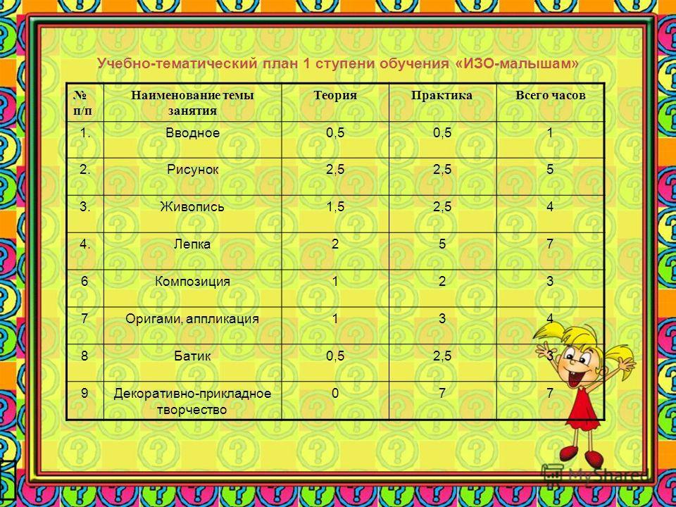 Учебно-тематический план 1 ступени обучения «ИЗО-малышам» п/п Наименование темы занятия Теория ПрактикаВсего часов 1.Вводное 0,5 1 2.Рисунок 2,5 5 3.Живопись 1,52,54 4.Лепка 257 6Композиция 123 7Оригами, аппликация 134 8Батик 0,52,53 9Декоративно-при