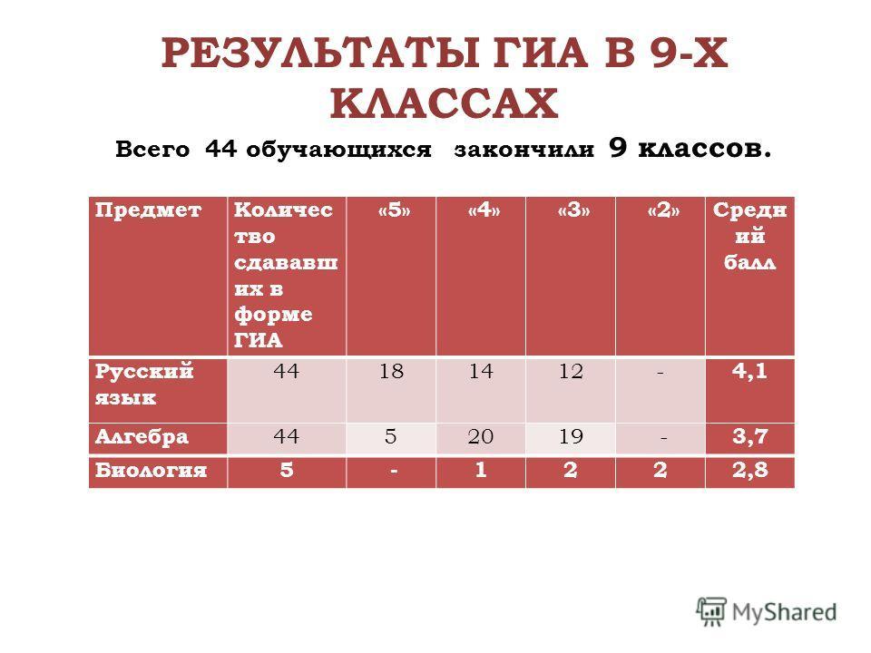 РЕЗУЛЬТАТЫ ГИА В 9-Х КЛАССАХ Всего 44 обучающихся закончили 9 классов. Предмет Количес тво сдававший их в форме ГИА «5» «4» «3» «2»Средн ий балл Русский язык 44181412- 4,1 Алгебра 4452019 - 3,7 Биология 5 -1222,8
