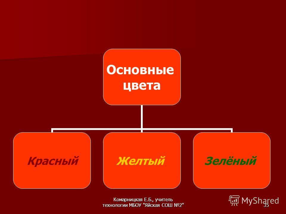 Комарницкая Е.Б., учитель технологии МБОУ Яйская СОШ 235 Основные цвета Красный ЖелтыйЗелёный