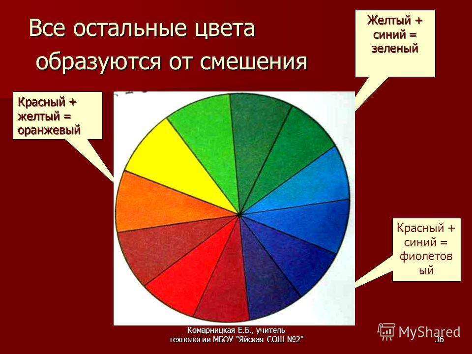 Комарницкая Е.Б., учитель технологии МБОУ Яйская СОШ 236 Все остальные цвета образуются от смешения Красный + желтый = оранжевый Красный + синий = фиолетов ый Желтый + синий = зеленый