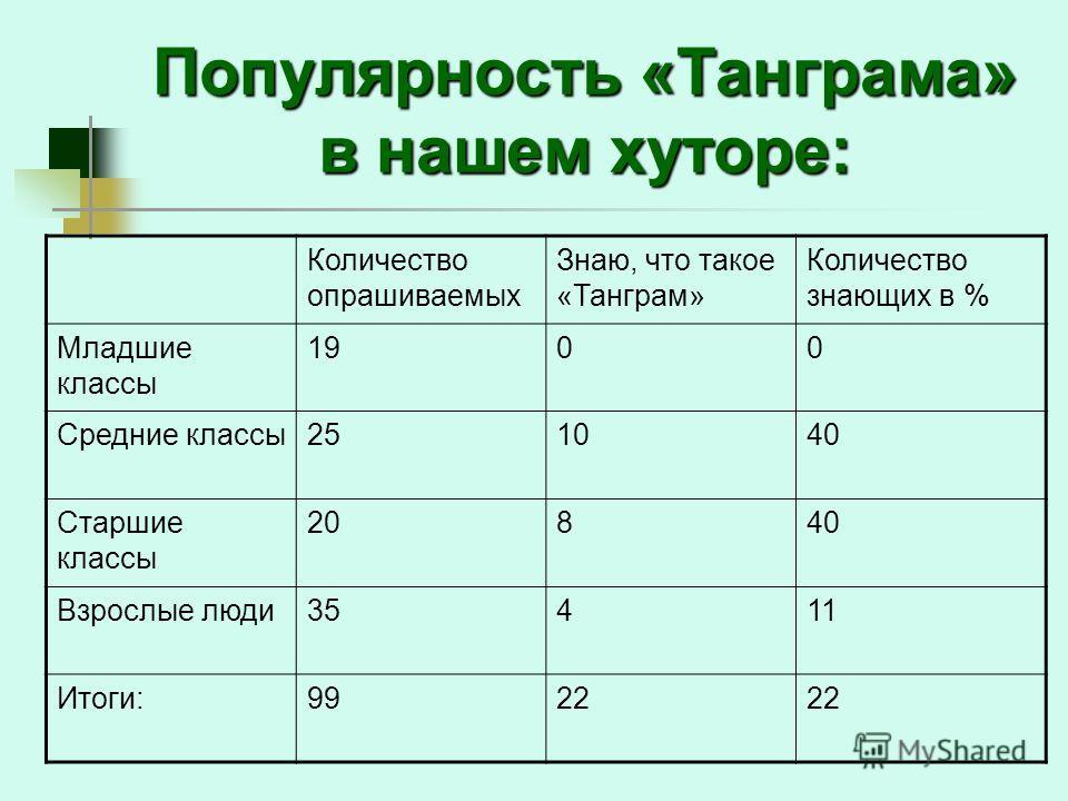 Популярность «Танграма» в нашем хуторе: Количество опрашиваемых Знаю, что такое «Танграм» Количество знающих в % Младшие классы 1900 Средние классы 251040 Старшие классы 20840 Взрослые люди 35411 Итоги:9922