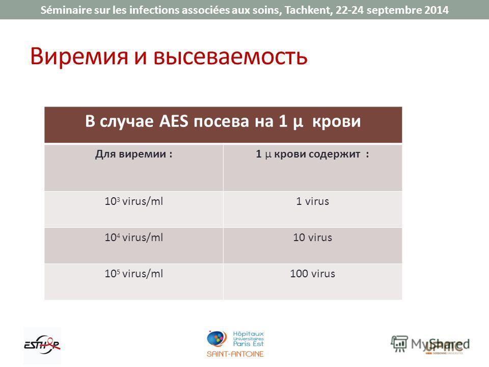 Séminaire sur les infections associées aux soins, Tachkent, 22-24 septembre 2014 Виремия и выживаемость В случае AES посева на 1 µ крови Для виремии :1 µ крови содержит : 10 3 virus/ml1 virus 10 4 virus/ml10 virus 10 5 virus/ml100 virus