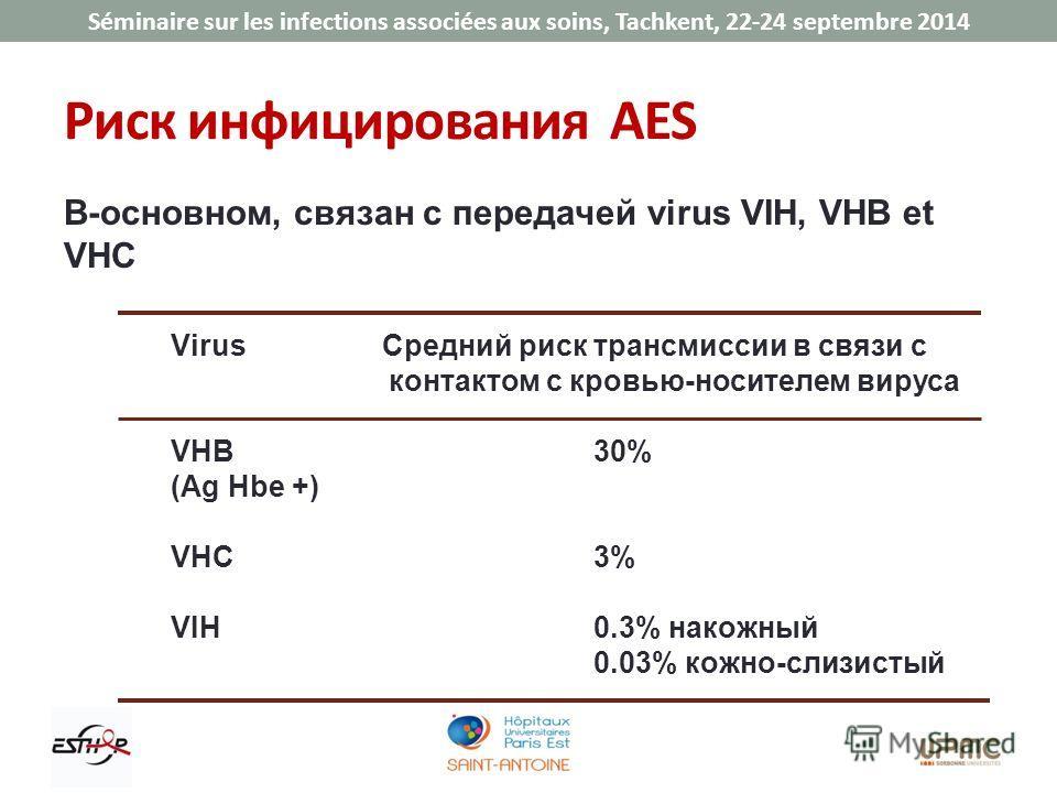 Séminaire sur les infections associées aux soins, Tachkent, 22-24 septembre 2014 Риск инфицирования AES В-основном, связан с передачей virus VIH, VHB et VHC Virus Средний риск трансмиссии в связи с контактом с кровью-носителем вируса VHB 30% (Ag Hbe