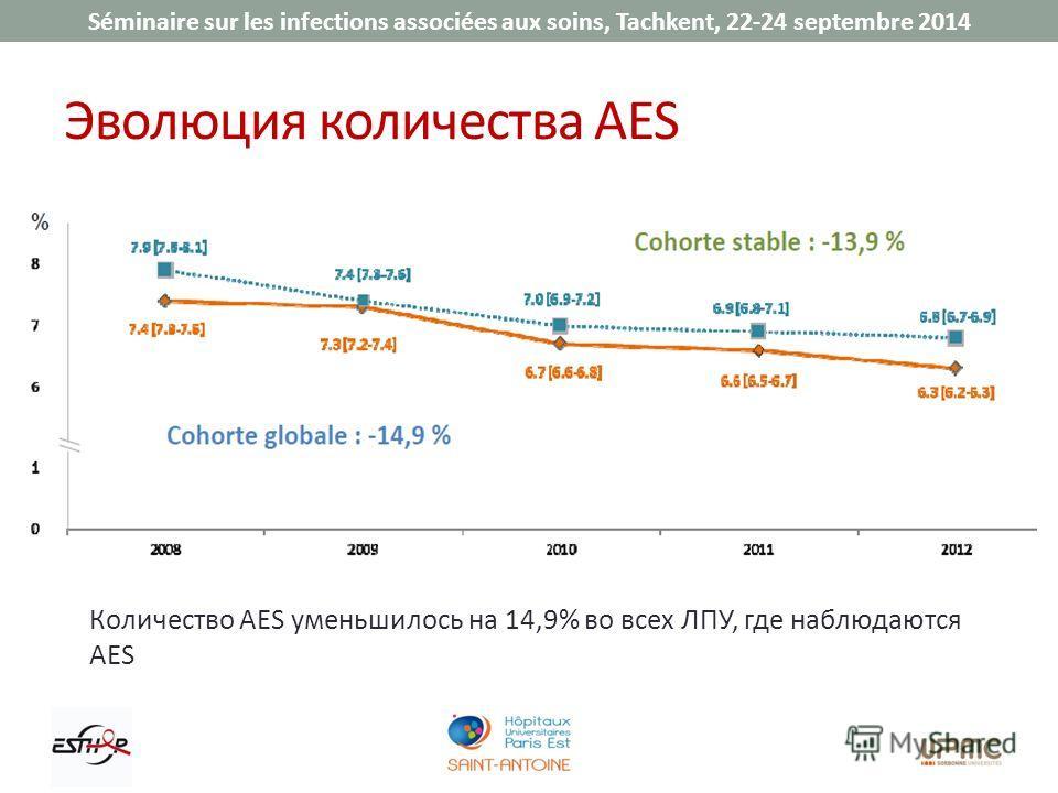 Séminaire sur les infections associées aux soins, Tachkent, 22-24 septembre 2014 Эволюция количества AES Количество AES уменьшилось на 14,9% во всех ЛПУ, где наблюдаются AES