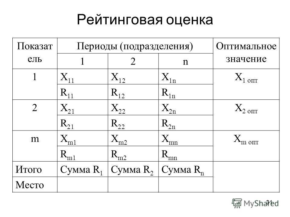 31 Рейтинговая оценка Показат ель Периоды (подразделения)Оптимальное значение 12n 1X 11 X 12 X 1n Х 1 опт R 11 R 12 R 1n 2X 21 X 22 X 2n Х 2 опт R 21 R 22 R 2n mX m1 X m2 X mn Х m опт R m1 Rm2Rm2 R mn ИтогоCумма R 1 Сумма R 2 Сумма R n Место