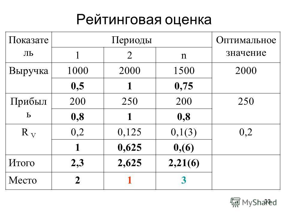 33 Рейтинговая оценка Показате ль Периоды Оптимальное значение 12n Выручка 1000200015002000 0,510,75 Прибыл ь 200250200250 0,81 R V 0,20,1250,1(3)0,2 10,6250,(6) Итого 2,32,6252,21(6) Место 213