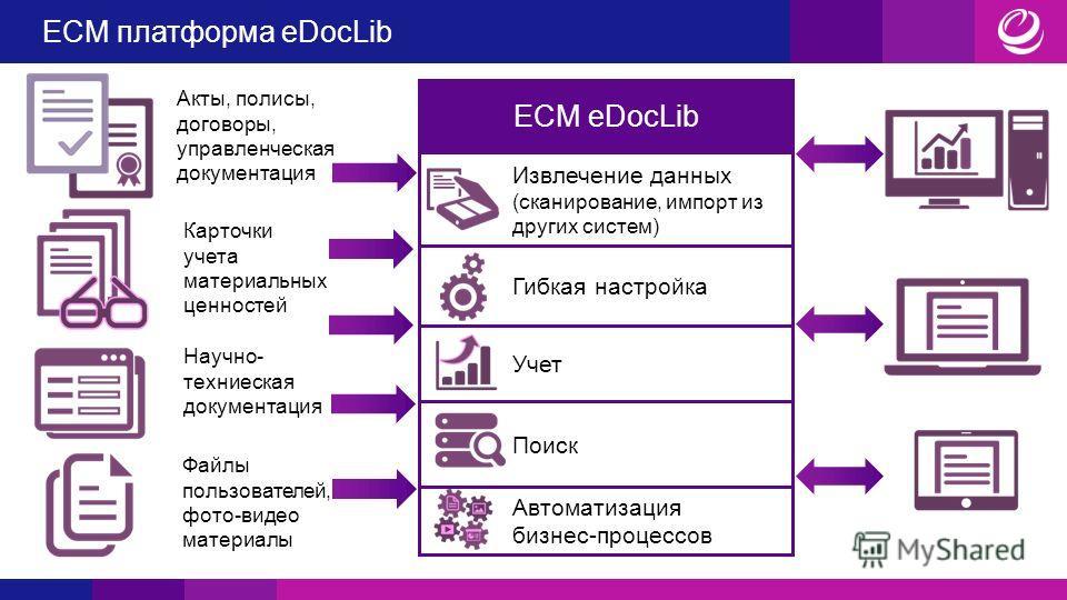 ECM платформа eDocLib Акты, полисы, договоры, управленческая документация Карточки учета материальных ценностей Научно- техническая документация Файлы пользователей, фото-видео материалы ECM eDocLib Извлечение данных (сканирование, импорт из других с