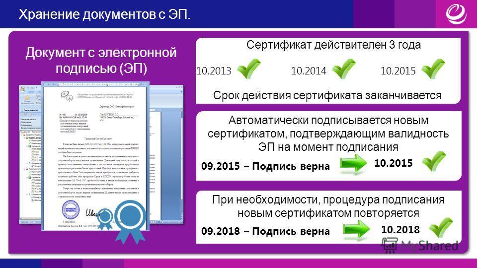 Хранение документов с ЭП. 10.201310.201410.2015 Сертификат действителен 3 года Срок действия сертификата заканчивается Автоматически подписывается новым сертификатом, подтверждающим валидность ЭП на момент подписания 09.2015 – Подпись верна 10.2015 П