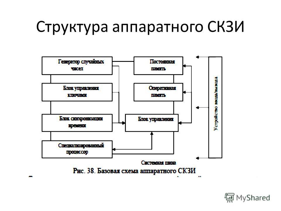 Структура аппаратного СКЗИ