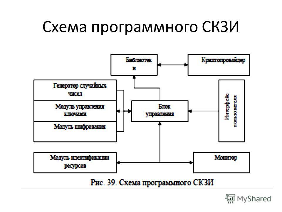 Схема программного СКЗИ
