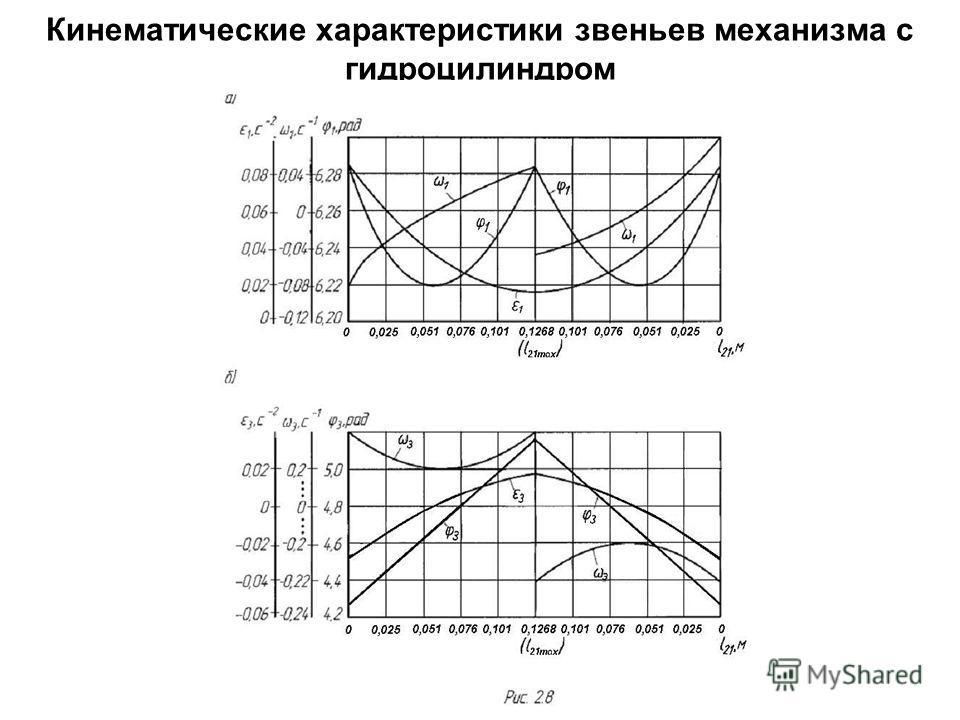 Кинематические характеристики звеньев механизма с гидроцилиндром