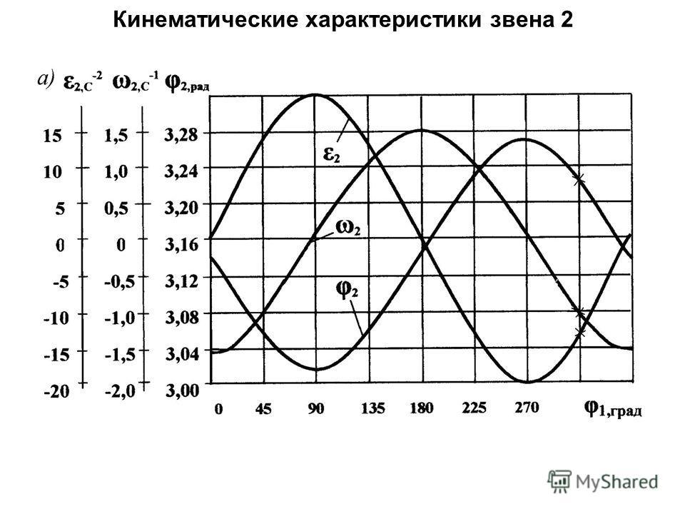 Кинематические характеристики звена 2