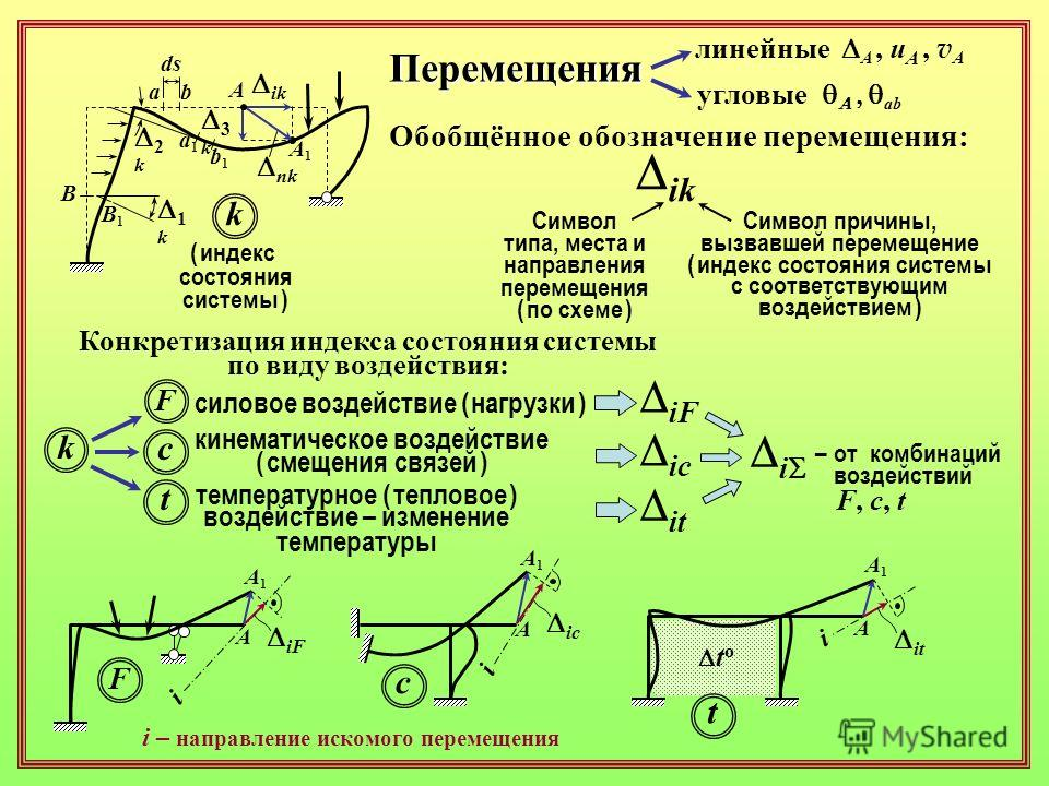 Перемещения a a1a1 b b1b1 A A1A1 ds B1B1 B линейные угловые A, u A, v A ab Обобщённое обозначение перемещения: ik Символ типа, места и направления перемещения ( по схеме ) Символ причины, вызвавшей перемещение ( индекс состояния системы с соответству