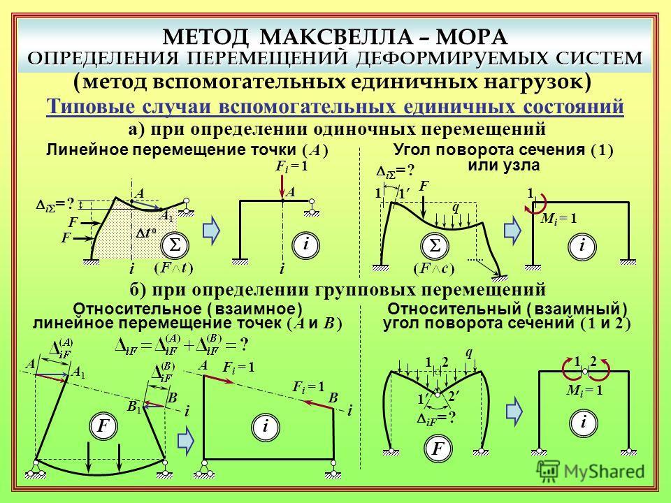 МЕТОД МАКСВЕЛЛА – МОРА ОПРЕДЕЛЕНИЯ ПЕРЕМЕЩЕНИЙ ДЕФОРМИРУЕМЫХ СИСТЕМ ( метод вспомогательных единичных нагрузок ) Типовые случаи вспомогательных единичных состояний а) при определении одиночных перемещений Линейное перемещение точки ( A ) Угол поворот