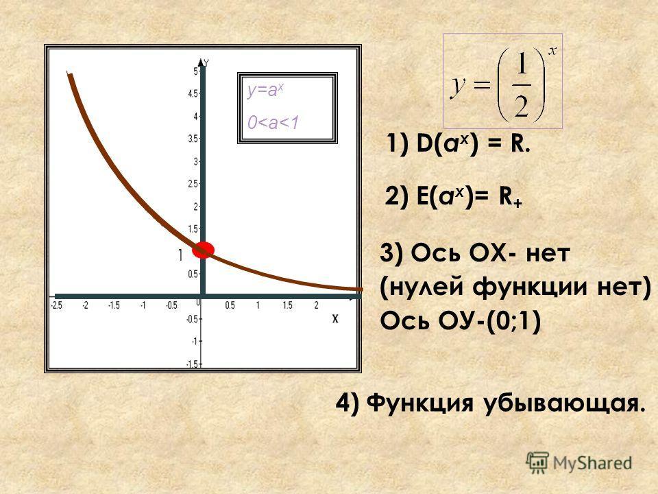у=а x 0
