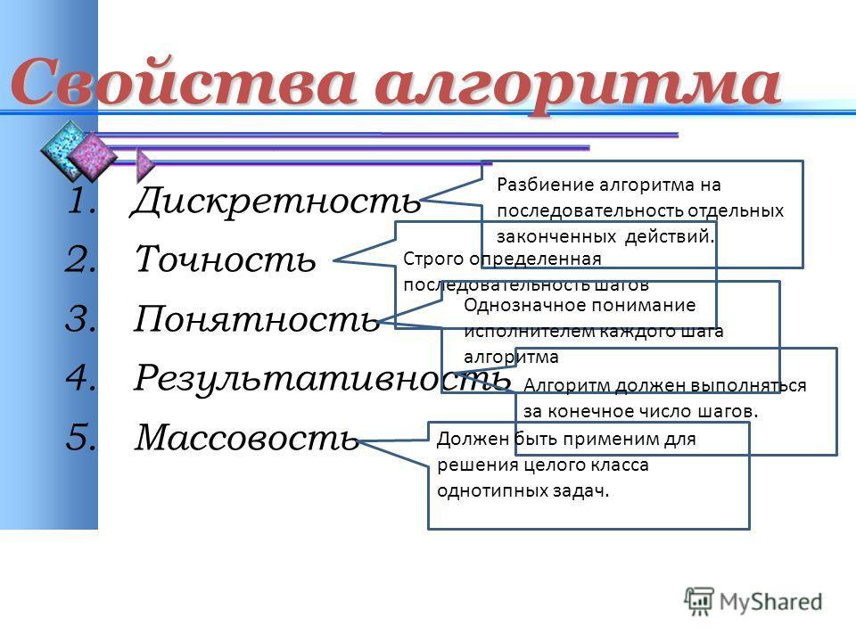 Свойства алгоритма 1. Дискретность 2. Точность 3. Понятность 4. Результативность 5. Массовость Разбиение алгоритма на последовательность отдельных законченных действий. Строго определенная последовательность шагов Однозначное понимание исполнителем к