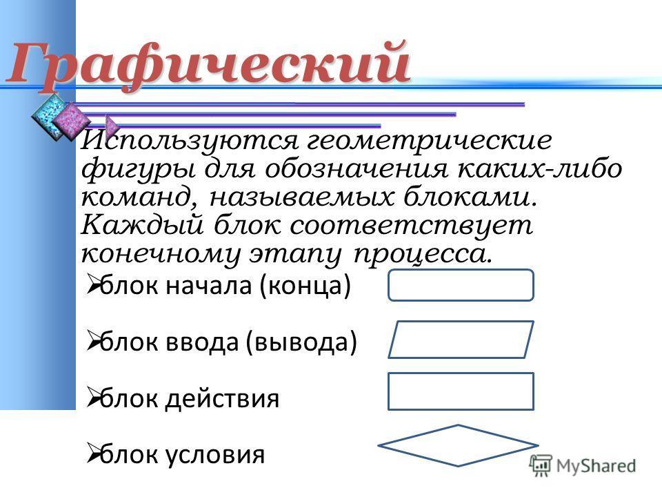 Графический Используются геометрические фигуры для обозначения каких-либо команд, называемых блоками. Каждый блок соответствует конечному этапу процесса. блок начала (конца) блок ввода (вывода) блок действия блок условия