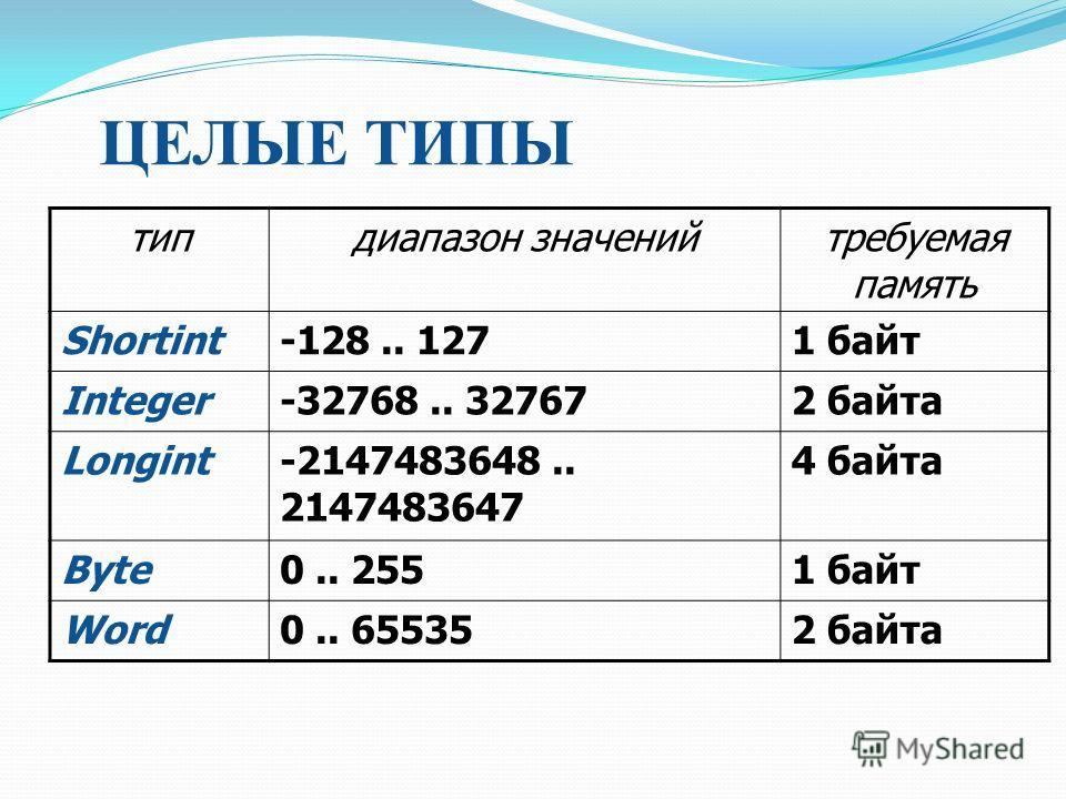 ЦЕЛЫЕ ТИПЫ тип диапазон значений требуемая память Shortint-128.. 1271 байт Integer-32768.. 327672 байта Longint-2147483648.. 2147483647 4 байта Byte0.. 2551 байт Word0.. 655352 байта