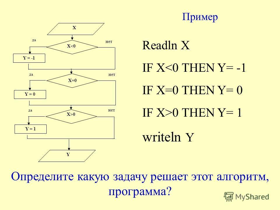 Пример X X0 Y = -1 Y = 0 Y = 1 Y да нет Readln X IF X0 THEN Y= 1 writeln Y Определите какую задачу решает этот алгоритм, программа?