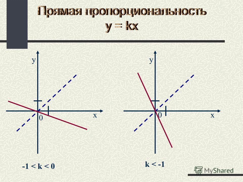-1 < k < 0 0 x y k < -1 x y 0