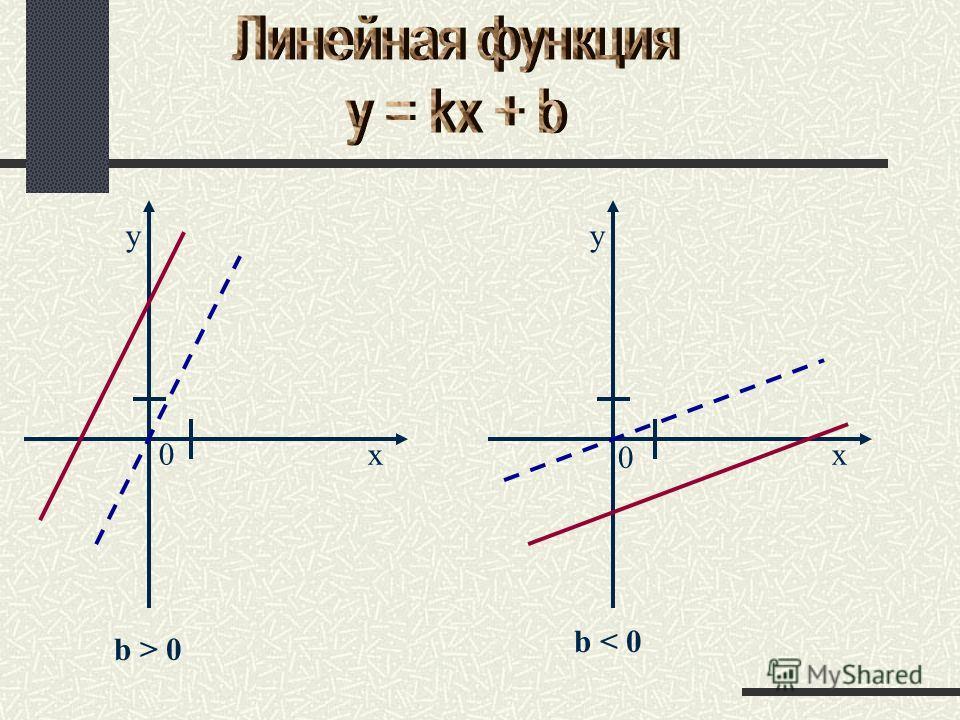 b > 0 0x y b < 0 x y 0