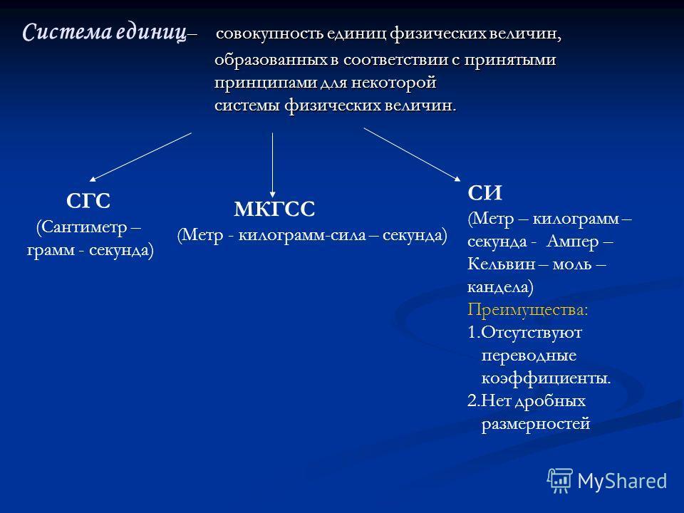 – совокупность единиц физических величин, Система единиц – совокупность единиц физических величин, образованных в соответствии с принятыми образованных в соответствии с принятыми принципами для некоторой принципами для некоторой системы физических ве