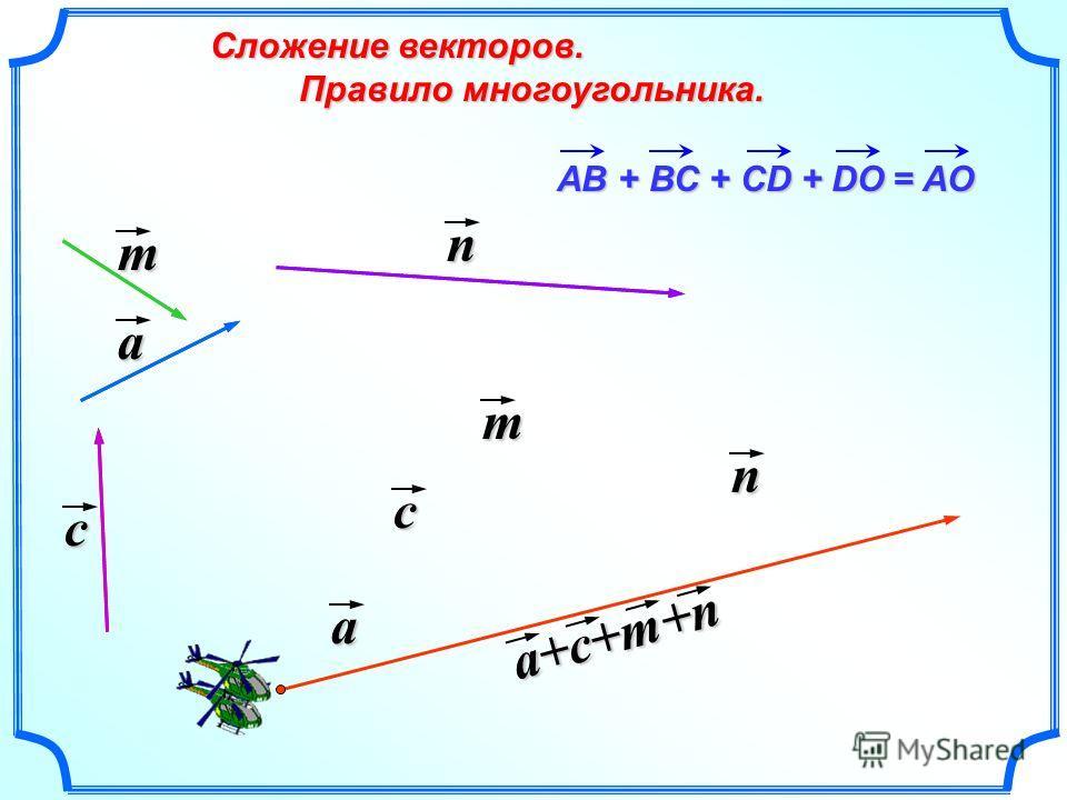 Сложение векторов. Сложение векторов. Правило многоугольника. Правило многоугольника. = АO АВ + ВС + СD + DO a c n m c m n a+c+m+n a