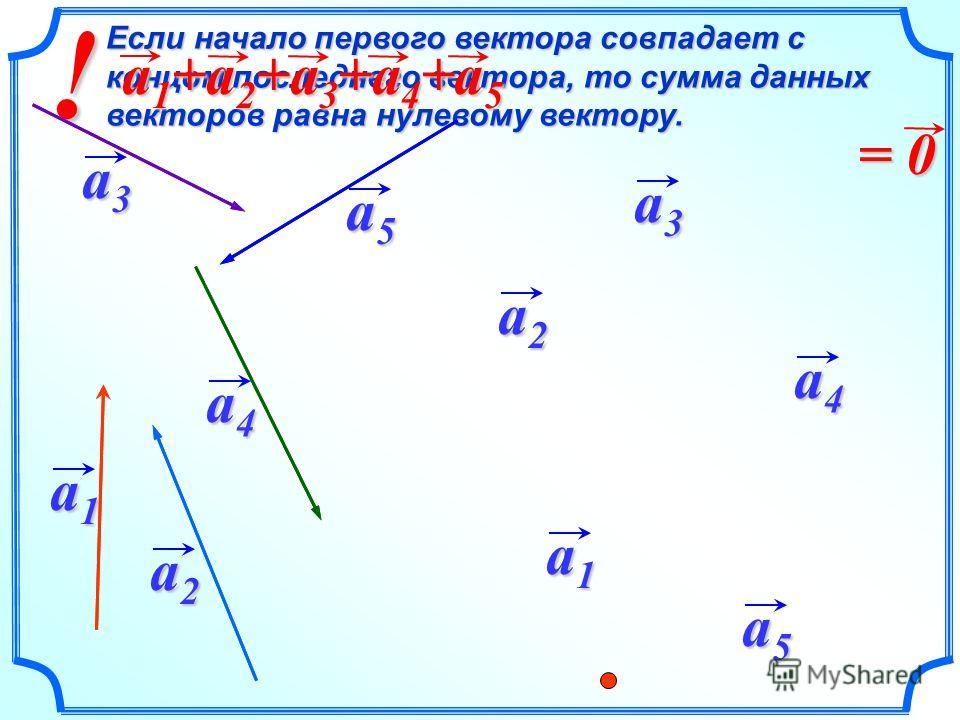 ! Если начало первого вектора совпадает с концом последнего вектора, то сумма данных векторов равна нулевому вектору. a 1 +a 2 +a 3 +a 4 +a 5 = 0 a1a1a1a1 a1a1a1a1 a2a2a2a2 a2a2a2a2 a3a3a3a3 a4a4a4a4 a5a5a5a5 a3a3a3a3 a4a4a4a4 a5a5a5a5