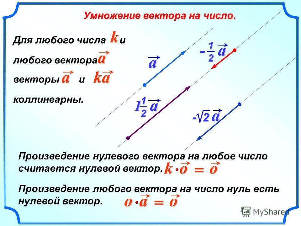 Произведение любого вектора на число нуль есть нулевой вектор. o a o = Произведение нулевого вектора на любое число считается нулевой вектор. o o k = Для любого числа и любого вектора векторы и коллинеарныййей. ak aka a - 2 a - a 12 1 a 1 2