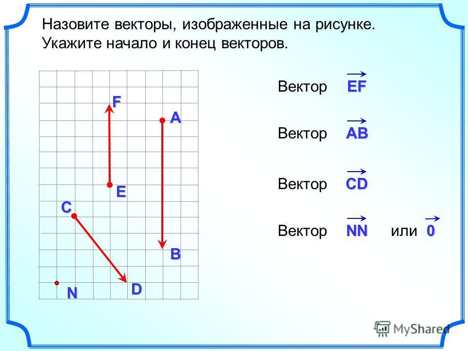 Назовите векторы, изображенные на рисунке. Укажите начало и конец векторов.N EF AВ CD ЕFЕFЕFЕFВектор AB CD NN 0 или