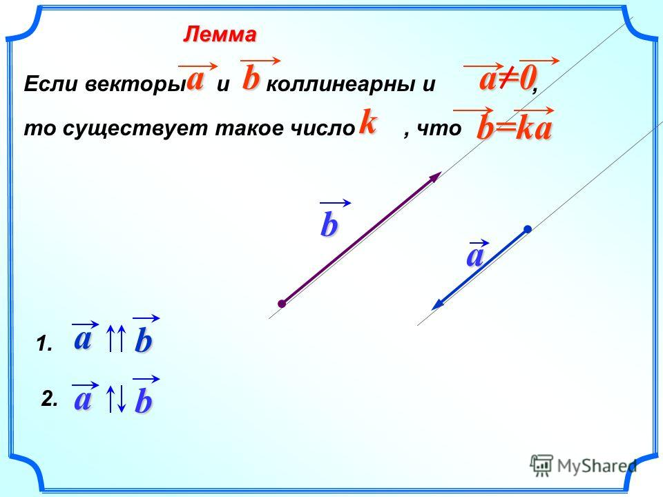 Лемма 1. a b Если векторы и коллинеарныййей и, то существует такое число, что a bk a=0 a=0b=ka ab ba 2.