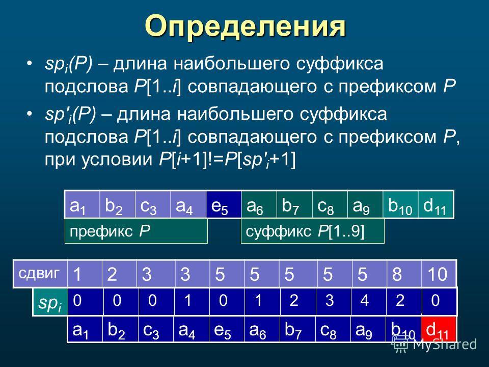 Определения sp i (P) – длина наибольшего суффикса подслова P[1..i] совпадающего с префиксом P sp' i (P) – длина наибольшего суффикса подслова P[1..i] совпадающего с префиксом P, при условии P[i+1]!=P[sp' i +1] d 11 b 10 a9a9 c8c8 b7b7 a6a6 e5e5 a4a4