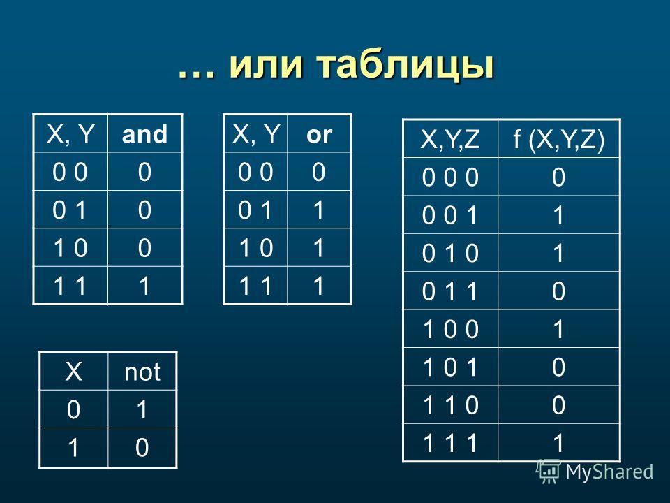 … или таблицы X, Yand 0 0 0 10 1 00 1 1 X, Yor 0 0 0 11 1 01 1 1 Xnot 01 10 X,Y,Zf (X,Y,Z) 0 0 00 0 0 11 0 1 01 0 1 10 1 0 01 1 0 10 1 1 00 1 1 11