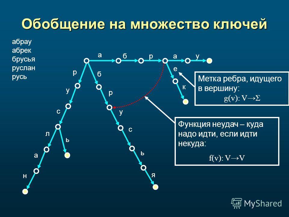 Обобщение на множество ключей абрау абрек брусья руслан русь р с л а н ь у б р у с а брау е к ь я Функция неудач – куда надо идти, если идти некуда: f(v): VV Метка ребра, идущего в вершину: g(v): VΣ