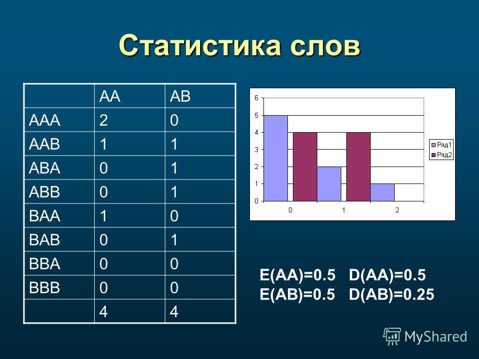 Статистика слов AAAB AAA20 AAB11 ABA01 ABB01 BAA10 BAB01 BBA00 BBB00 44 E(AA)=0.5 D(AA)=0.5 E(AB)=0.5 D(AB)=0.25