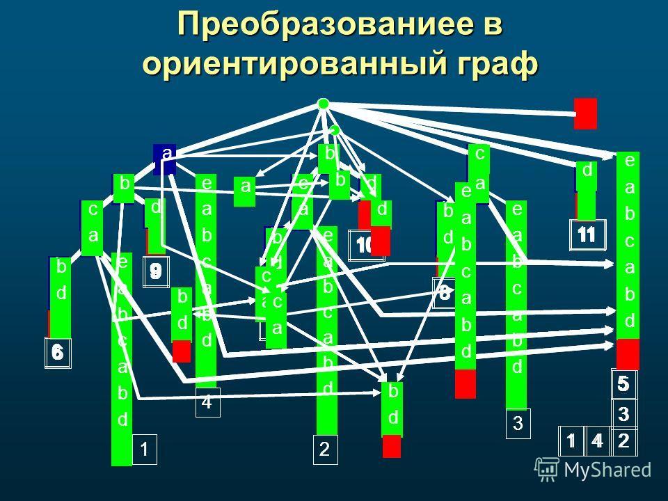 Преобразованиее в ориентированный граф ab a c b d c a d c a d b db d b d e a b c a b d e a b c a b d e a b c a b d e a b c a b d e a b c a b d 1 6 4 9 7 2 10 8 3 11 5 ab a c b d c a d c a d b db d b d e a b c a b d e a b c a b d e a b c a b d e a b c