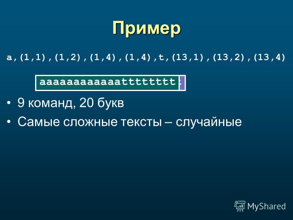 Пример a,(1,1),(1,2),(1,4),(1,4),t,(13,1),(13,2),(13,4) 9 команд, 20 букв Самые сложные тексты – случайные aaaa aaaa aaaaaaaa aaaa aaaaaaaaaaaa t ttaaaaaaaaaaaattttaaaaaaaaaaaatttttttt aaaaaaaaaaaatttttttt