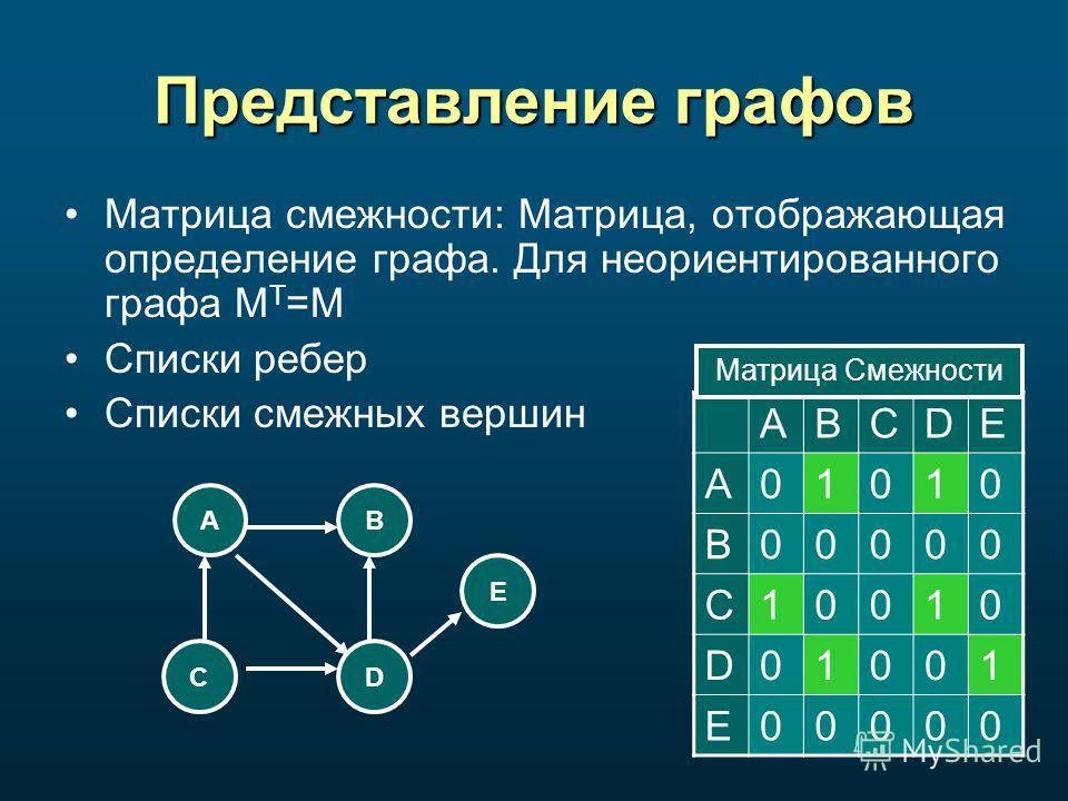 Представление графов Матрица смежности: Матрица, отображающая определение графа. Для неориентированного графа M T =M Списки ребер Списки смежных вершин AB CD E ABCDE A01010 B00000 C10010 D01001 E00000 Матрица Смежности