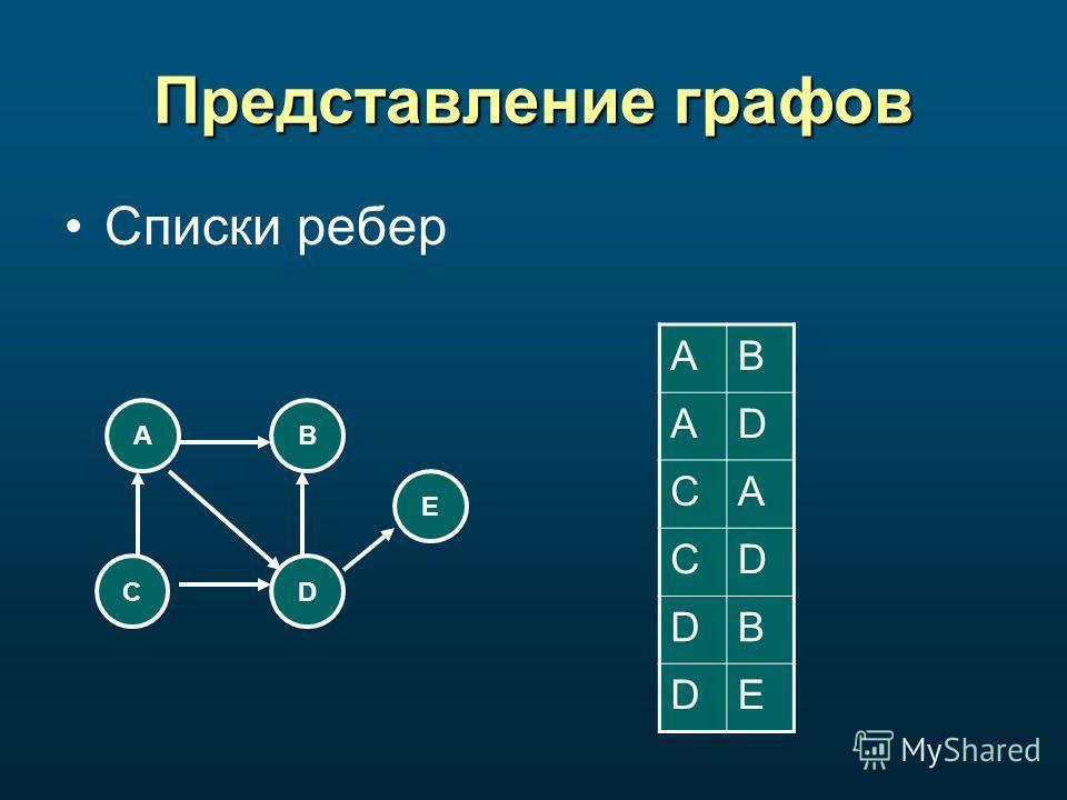 Представление графов Списки ребер AB CD E AB AD CA CD DB DE