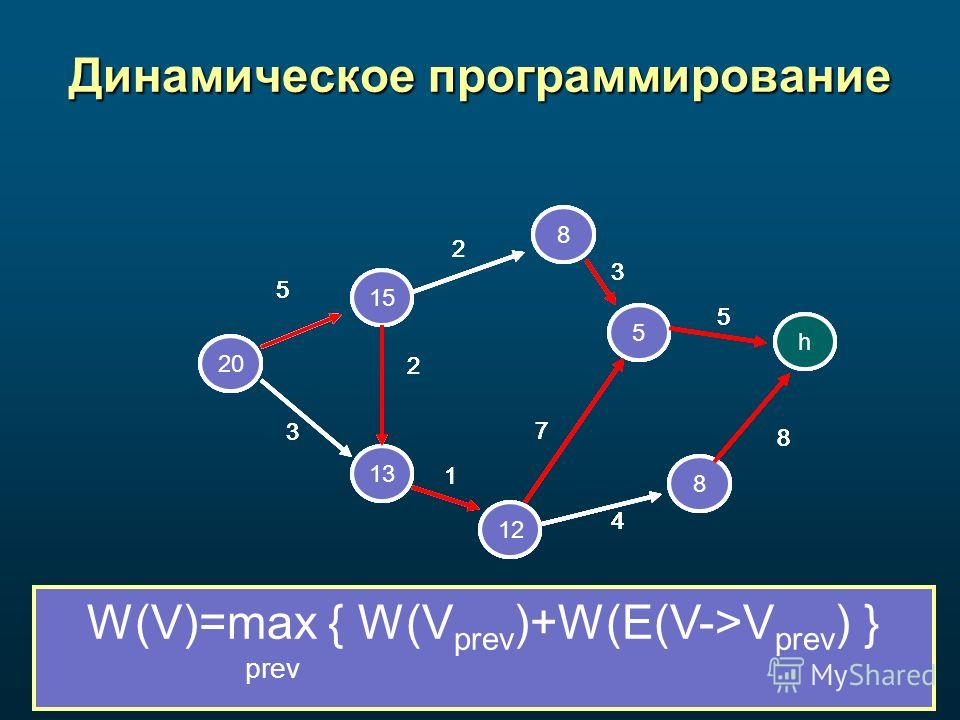 Динамическое программирование a b c d e f g h 2 3 5 1 2 5 4 8 7 3 a b c d 8 5 g h 2 3 5 1 2 5 4 8 7 3 a b c 12 8 5 g h 2 3 5 1 2 5 4 8 7 3 a b c 8 5 8 h 2 3 5 1 2 5 4 8 7 3 a b 13 12 8 5 8 h 2 3 5 1 2 5 4 8 7 3 a 15 13 12 8 5 8 h 2 3 5 1 2 5 4 8 7 3