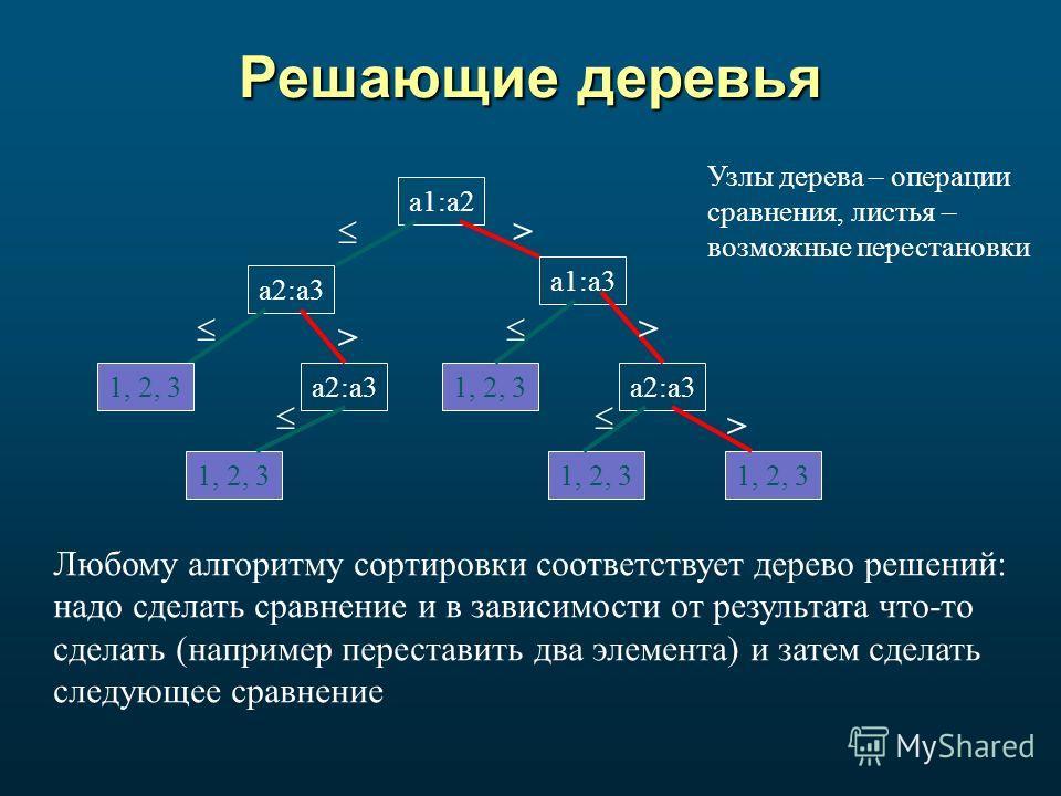 Решающие деревья a1:a2 a1:a3 a2:a3 1, 2, 3a2:a3 1, 2, 3 a2:a31, 2, 3 > > > > Любому алгоритму сортировки соответствует дерево решений: надо сделать сравнение и в зависимости от результата что-то сделать (например переставить два элемента) и затем сде