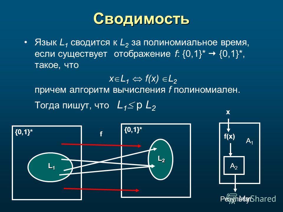 Сводимость Язык L 1 сводится к L 2 за полиномиальное время, если существует отображение f: {0,1}* {0,1}*, такое, что x L 1 f(x) L 2 причем алгоритм вычисления f полиномиален. Тогда пишут, что L 1 p L 2 L1L1L1L1 {0,1}* L2L2L2L2 f x f(x) A1A1 A2A2 Резу