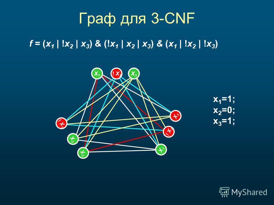 Граф для 3-CNF f = (x 1 | !x 2 | x 3 ) & (!x 1 | x 2 | x 3 ) & (x 1 | !x 2 | !x 3 ) X1X1 ! X 2 X3X3 ! X 1 X2X2 X3X3 X1X1 ! X 2 X3X3 x 1 =1; x 2 =0; x 3 =1;