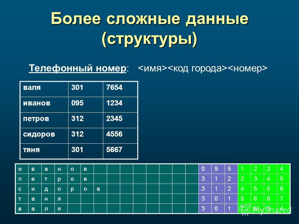 Более сложные данные (структуры) валя 3017654 иванов 0951234 петров 3122345 сидоров 3124556 тяня 3015667 Телефонный номер: иванов 0951234 петров 3122345 сидоров 3124556 таня 3015667 валя 3017654