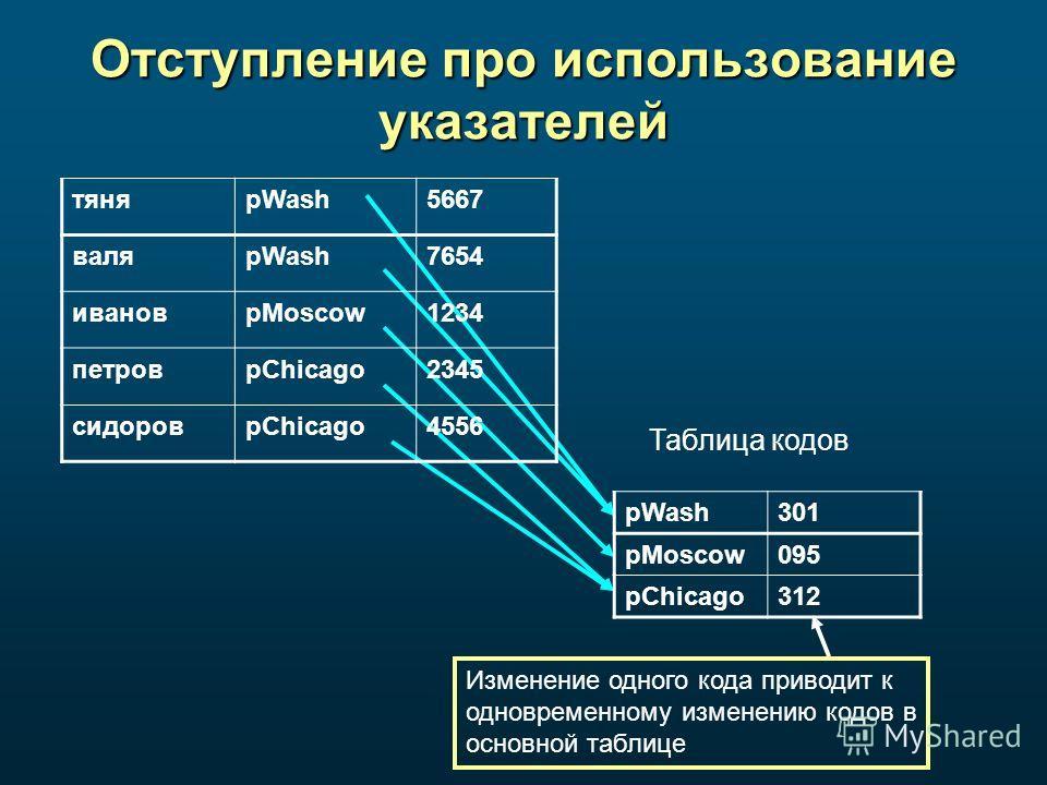 Отступление про использование указателей тяняpWash5667 валяpWash7654 ивановpMoscow1234 петровpChicago2345 сидоровpChicago4556 pWash301 pMoscow095 pChicago312 Таблица кодов Изменение одного кода приводит к одновременному изменению кодов в основной таб