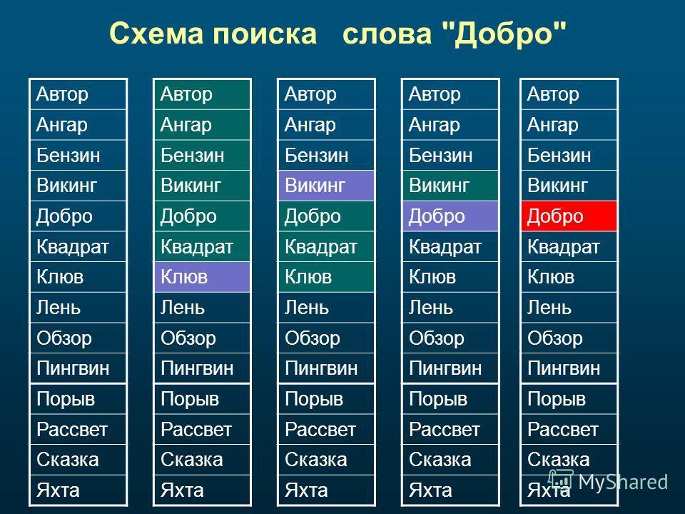 Схема поиска слова