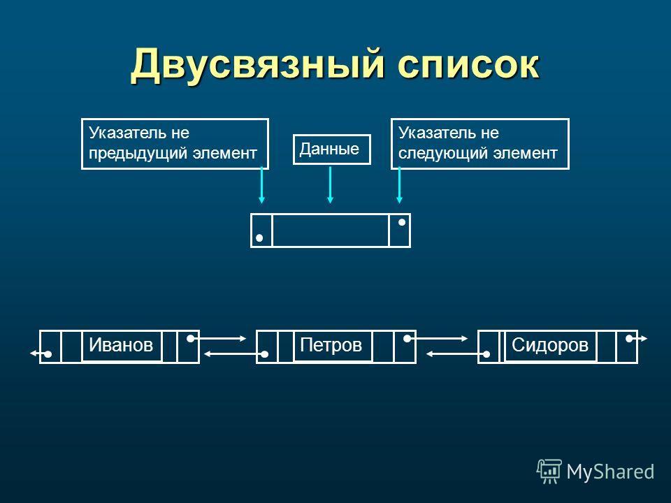 Двусвязный список Иванов ПетровСидоров Данные Указатель не следующий элемент Указатель не предыдущий элемент