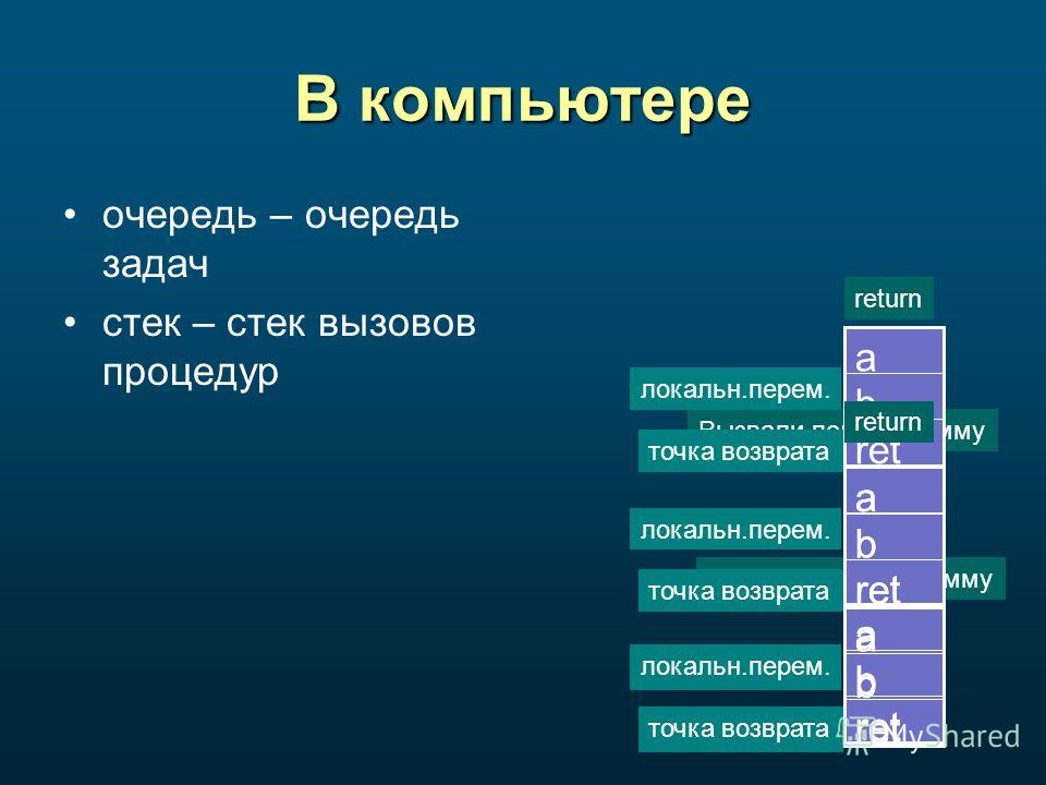 В компьютере очередь – очередь задач стек – стек вызовов процедур Вызвали подпрограмму ret b a точка возврата локальн.перем. ret b a точка возврата локальн.перем. ret b a точка возврата локальн.перем. Вызвали подпрограмму ret b a точка возврата локал