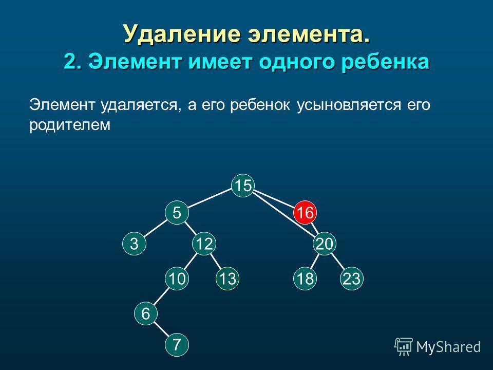 Удаление элемента. 2. Элемент имеет одного ребенка 15 516 20 18 12 2313 3 10 6 7 Элемент удаляется, а его ребенок усыновляется его родителем