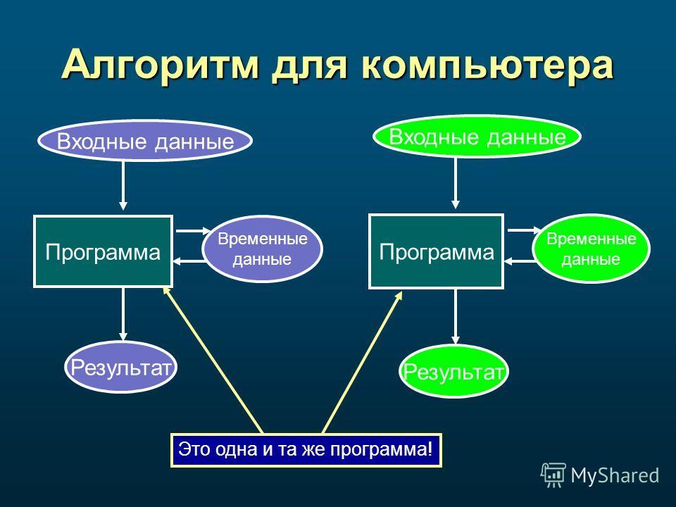 Алгоритм для компьютера Входные данные Программа Временные данные Результат Входные данные Программа Временные данные Результат Это одна и та же программа!